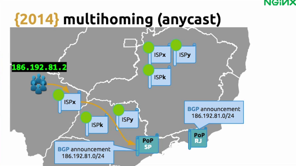 With BGP for anycast, ISPs know to route requests to the nearest point of presence - live video streaming [Globo.com presentation at nginx.conf2015, Sep 2015]