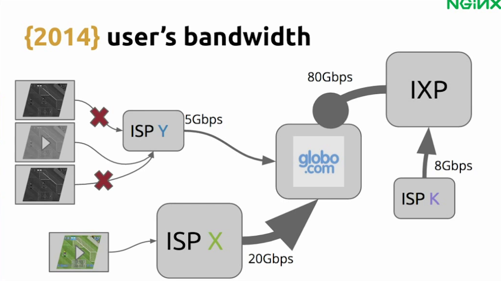 If the connection between and ISP and Globo.com's data center has low bandwidth, users have a poor experience - live video streaming [Globo.com presentation at nginx.conf2015, Sep 2015]