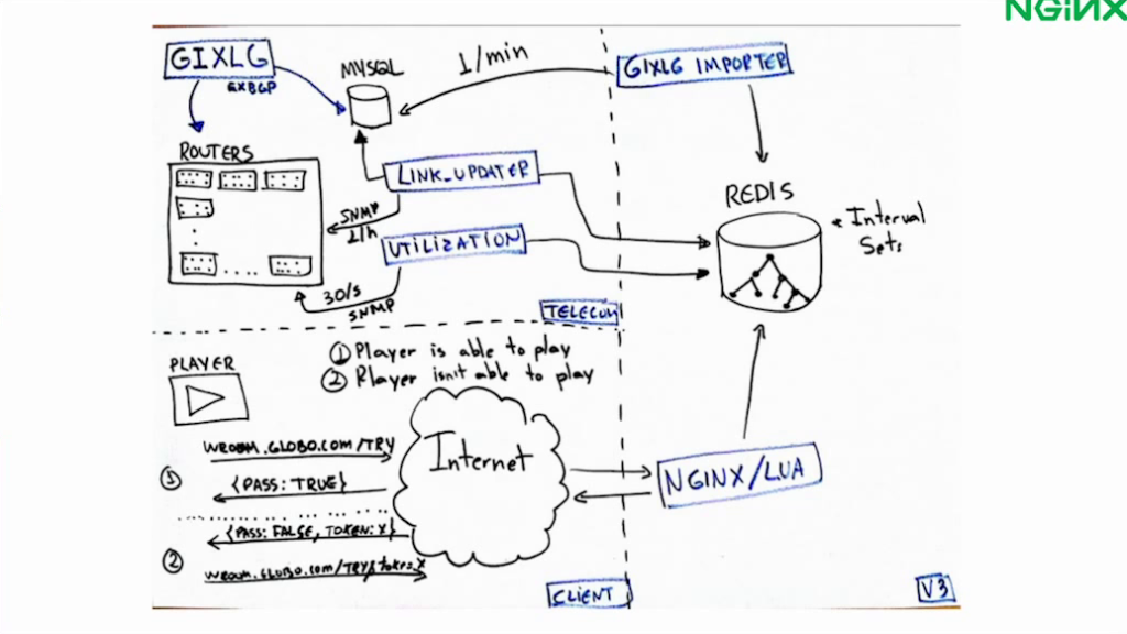 """Drawing of the architecture for the """"waiting room"""", which uses NGINX in a microservice that checks whether a link has enough capacity for an additional user - live video streaming [Globo.com presentation at nginx.conf2015, Sep 2015]"""