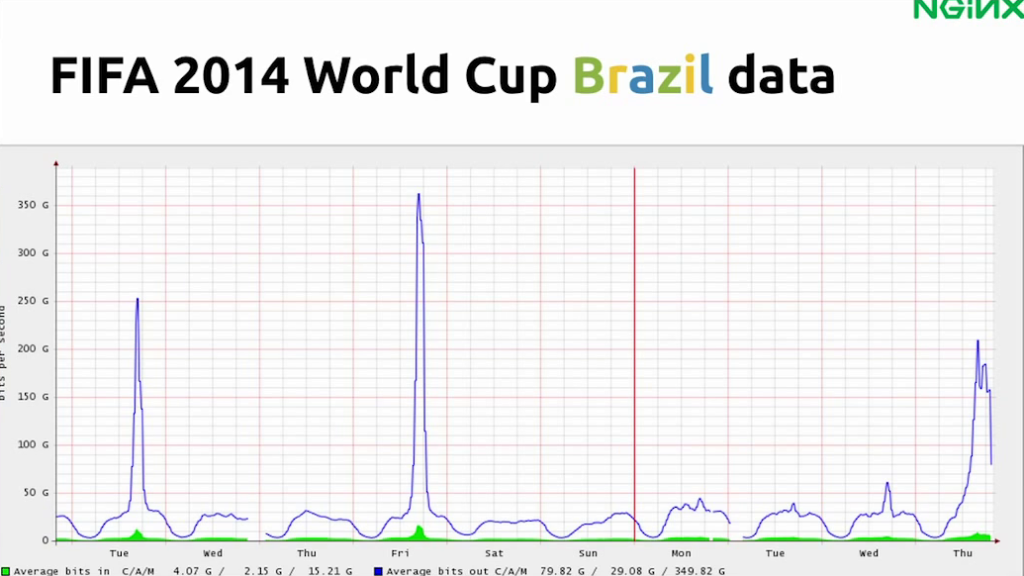 Graph showing peak bandwidth usage during broadcasts of matches - live video streaming [Globo.com presentation at nginx.conf2015, Sep 2015]