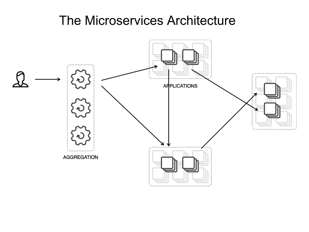 Diagram of the microservices architecture showing clients interacting with an aggregation layer that talks to the microservices [NGINX webinar about connecting applications with NGINX and Docker to include the microservices architecture and load balancing, Apr 2016]