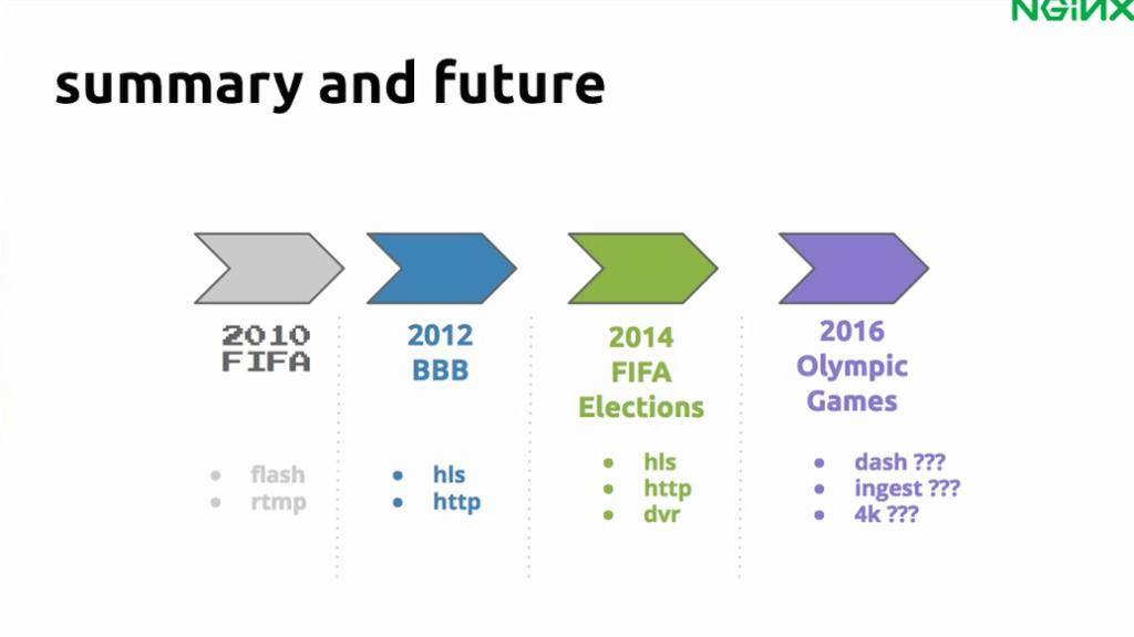 Between 2010 and 2014, Globo.com migrate from RTMP to HLS and created a DVR. They're now planning for the 2016 Olympics - live video streaming [Globo.com presentation at nginx.conf2015, Sep 2015]