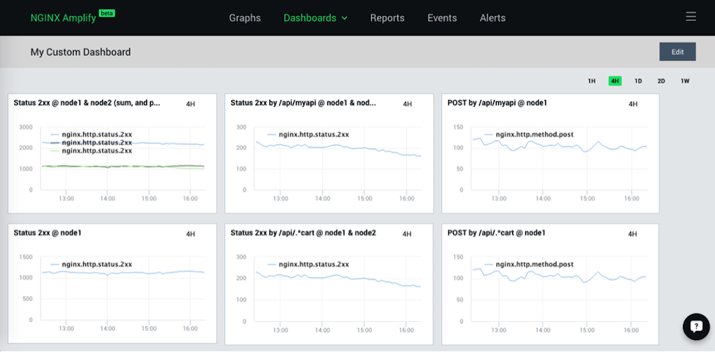 The 'My Custom Dashboard' screen in NGINX Amplify displays graphs of metrics specified by the user [How to monitor NGINX with the NGINX custom dashboard]