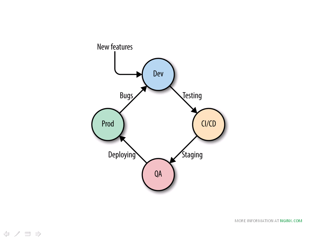 The DevOps life cycle diagram include testing, staging, deploying, and bug fixing [NGINX webinar about connecting applications with NGINX and Docker to include the microservices architecture and load balancing, Apr 2016]