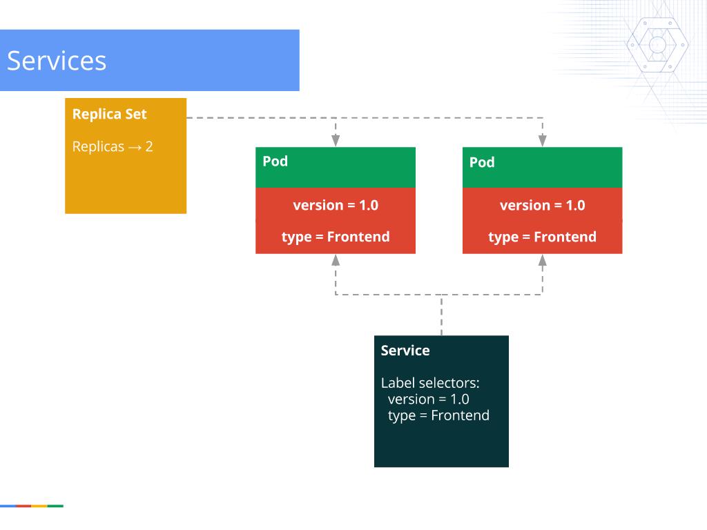 Webinar - GCP- Slide 33 - Kubernetes Services