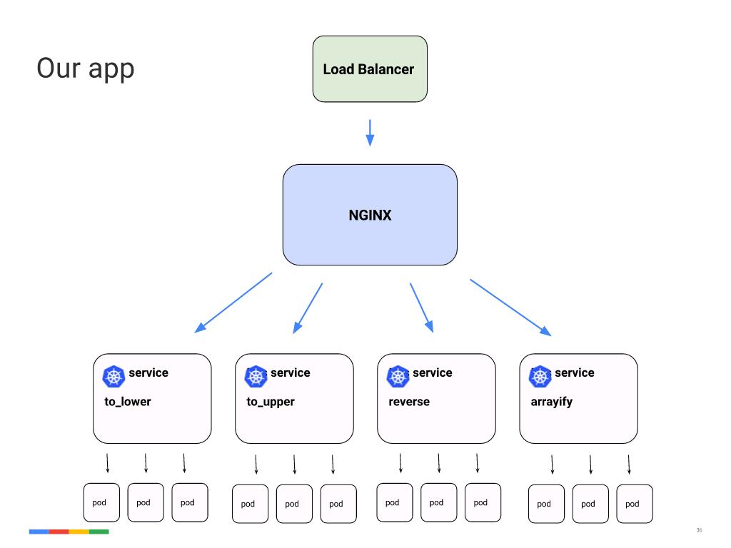 Webinar - GCP- Slide 36 - App Architecture