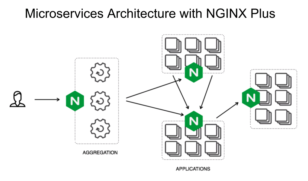 "Diagram showing NGINX Plus in a microservices environment, handling customer-facing traffic as an aggregation point, and interprocess communication on the backend [webinar ""Deploying NGINX Plus & Kubernetes on Google Cloud Platform"" includes information on how switching from a monolithic to microservices architecture can help with application delivery and continuous integration - broadcast 23 May 2016]"