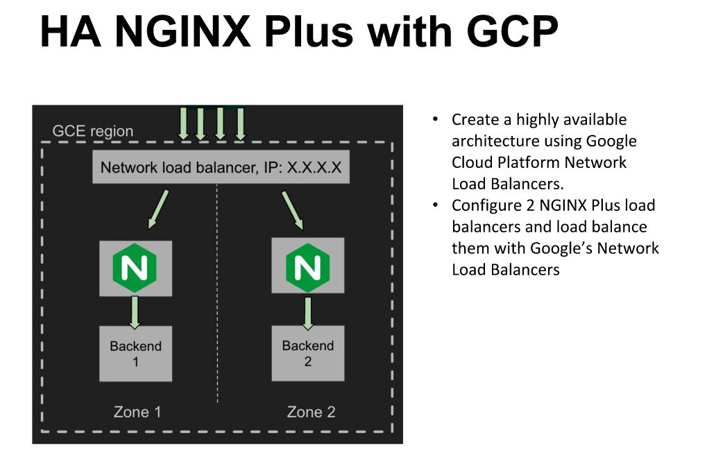 "You can use Google Cloud Platform's Network Load Balancer to configure high availability for NGINX Plus [webinar ""Deploying NGINX Plus & Kubernetes on Google Cloud Platform"" includes information on how switching from a monolithic to microservices architecture can help with application delivery and continuous integration - broadcast 23 May 2016]"