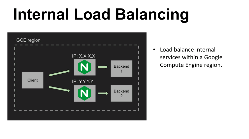 "NGINX Plus can load balance internal services within a Google Compute Engine region [webinar ""Deploying NGINX Plus & Kubernetes on Google Cloud Platform"" includes information on how switching from a monolithic to microservices architecture can help with application delivery and continuous integration - broadcast 23 May 2016]"