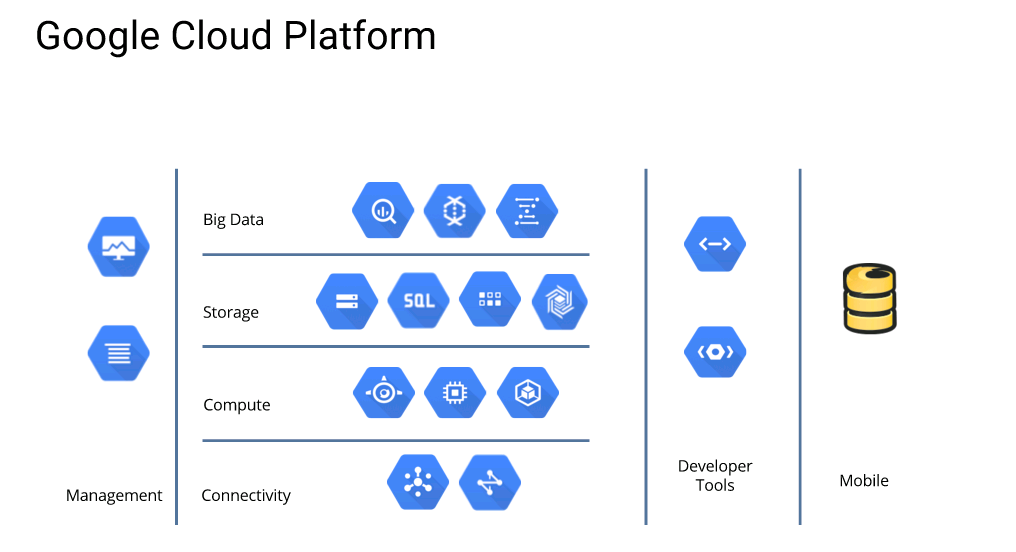 "Google Cloud Platform includes tools for big data, storage, computing, connectivity, management, development, and mobile [webinar ""Deploying NGINX Plus & Kubernetes on Google Cloud Platform"" includes information on how switching from a monolithic to microservices architecture can help with application delivery and continuous integration - broadcast 23 May 2016]"