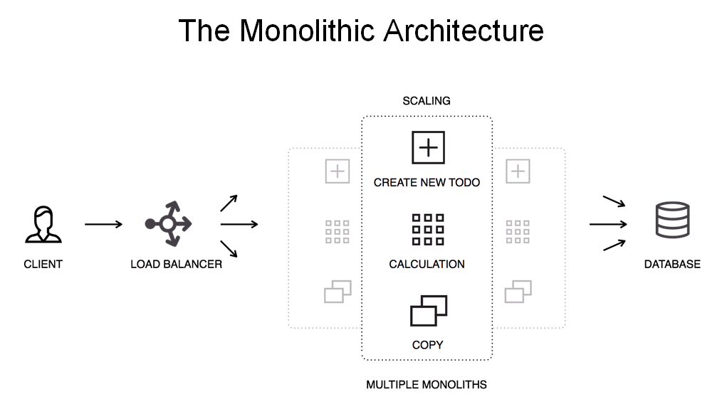 "Diagram showing NGINX Plus load balancing multiple instances of a monolithic application [webinar ""Deploying NGINX Plus & Kubernetes on Google Cloud Platform"" includes information on how switching from a monolithic to microservices architecture can help with application delivery and continuous integration - broadcast 23 May 2016]"