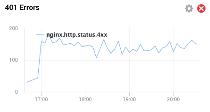 A newly created NGINX Amplify dashboard with a single graph reporting errors with status code 401 [how to monitor NGINX with NGINX Amplify]