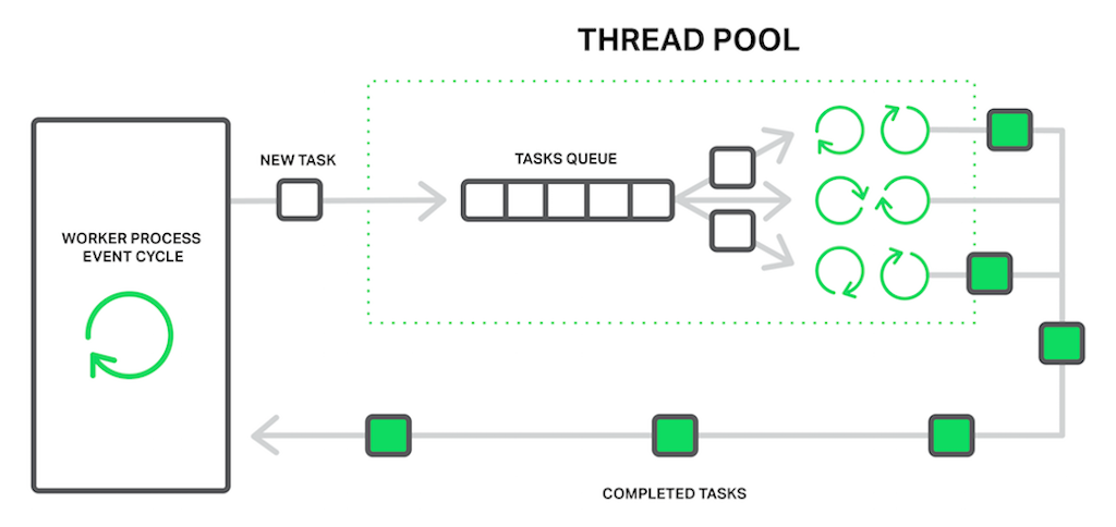 The worker process offloads blocking operations to the thread pool