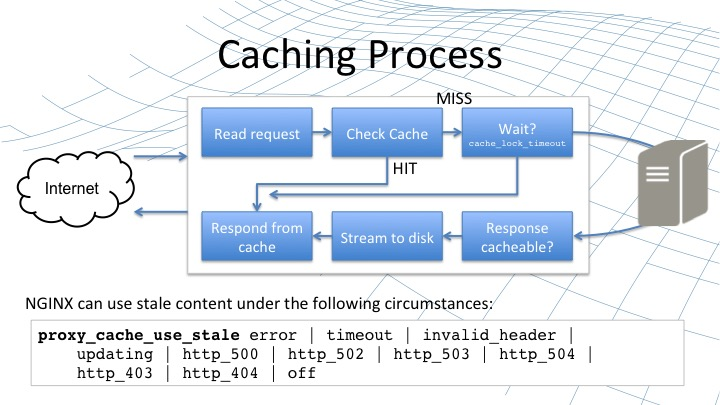 NGINX High-Performance Caching – NGINX