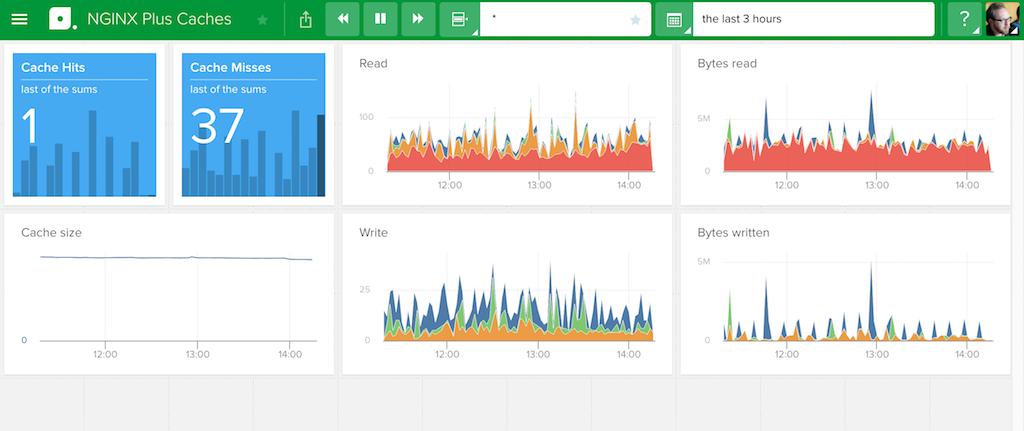 The Caches dashboard for NGINX Plus in Librato, a SaaS monitoring tool for metric analysis and alerting, reports metrics for the cache, including hits, misses, reads and writes, and more - how to monitor nginx