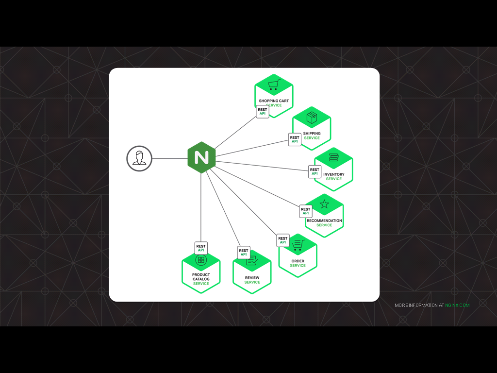 NGINX sits between clients and backend applications, the ideal vantage point for tracking application health and application performance - how to monitor NGINX