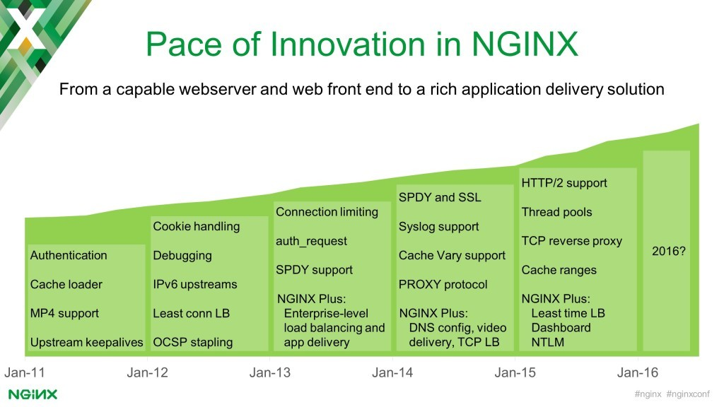 Four or more significant features have been added to NGINX each year since2011 including authentication, TCP reverse proxying, and updated caching capabilities [keynote presentation by NGINX Head of Products Owen Garrett at nginx.conf2016]
