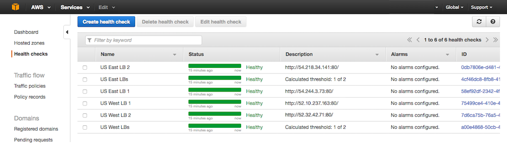 Screenshot showing six successfully configured health checks in Amazon Route 53, during configuration of NGINX Plus for GSLB (global server load balancing)