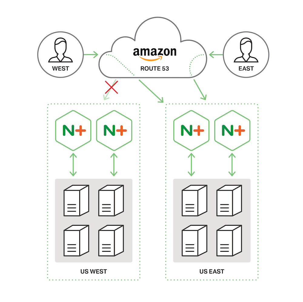 Diagram showing failover between AWS regions when Amazon Route 53 is configured for global load balancing (GLB) with NGINX Plus