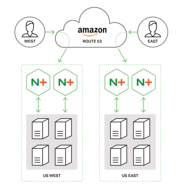Diagram showing a topology for global server load balancing (GSLB). Eight backend servers, four in each of two regions, host the content for a domain. Two NGINX Plus load balancers in each region route traffic to the backend servers. For each client requesting DNS information for the domain, Amazon Route 53 provides the DNS record for the region closest to the client.