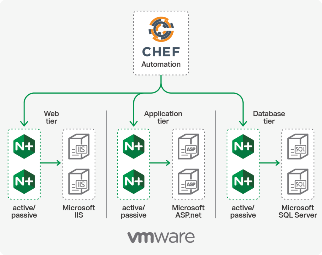 MidWayUSA's 3-tier application architecture