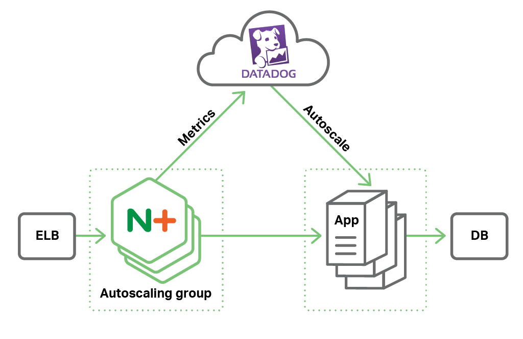 Autoscaling with NGINX Plus on AWS Diagram