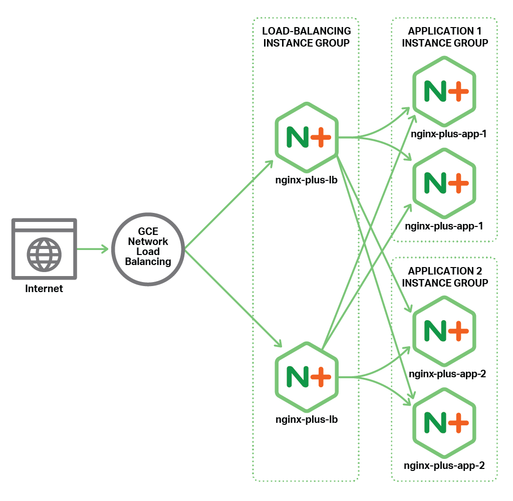 Topology of the all-active deployment of NGINX Plus as the Google Cloud Platform load balancer.