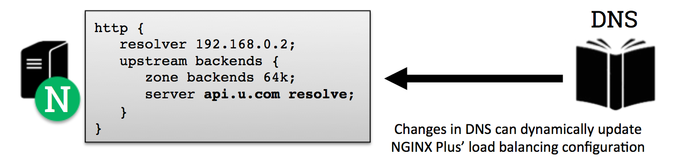 on-the-fly-reconfiguration-with-dns
