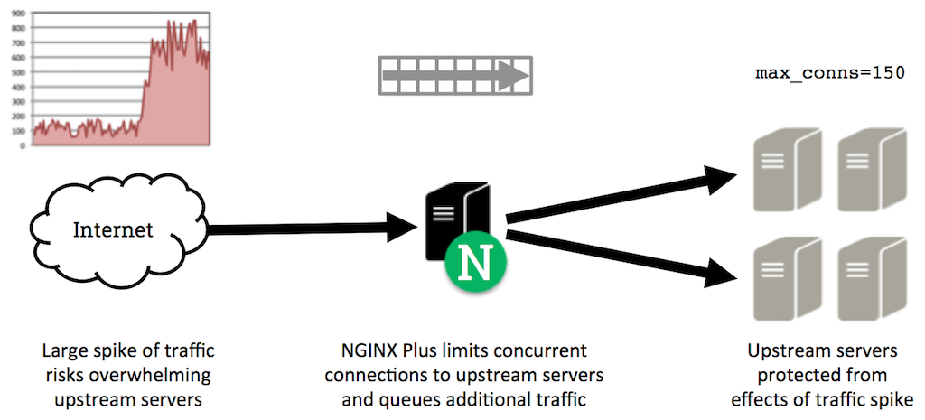 protect-upstreams-from-excessive-concurrent-connections