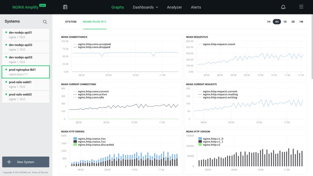 NGINX Amplify dashboard Quantum Health NGINX Plus case study
