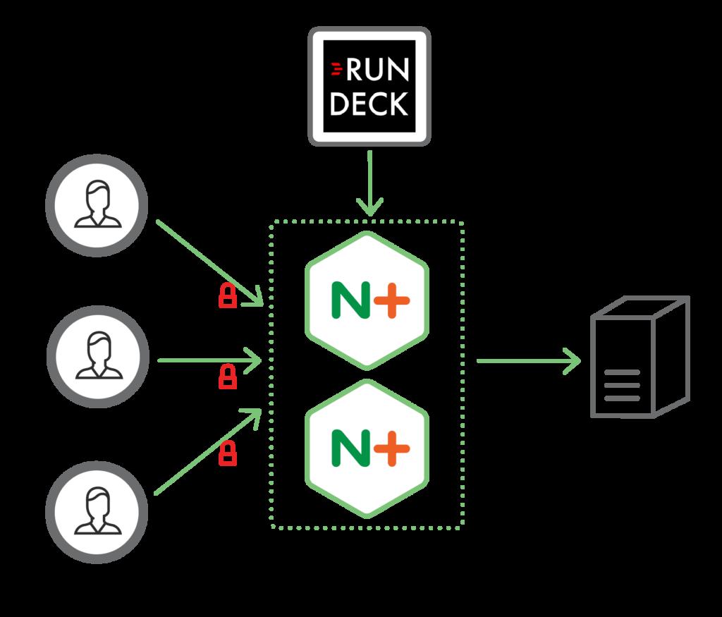Quantum Health Relies on NGINX Plus for SSL Termination