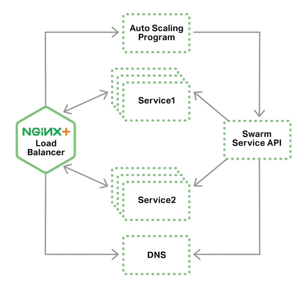 In a Docker load balancing topology, Swarm uses NGINX Plus live activity monitoring to track service load for autoscaling purposes