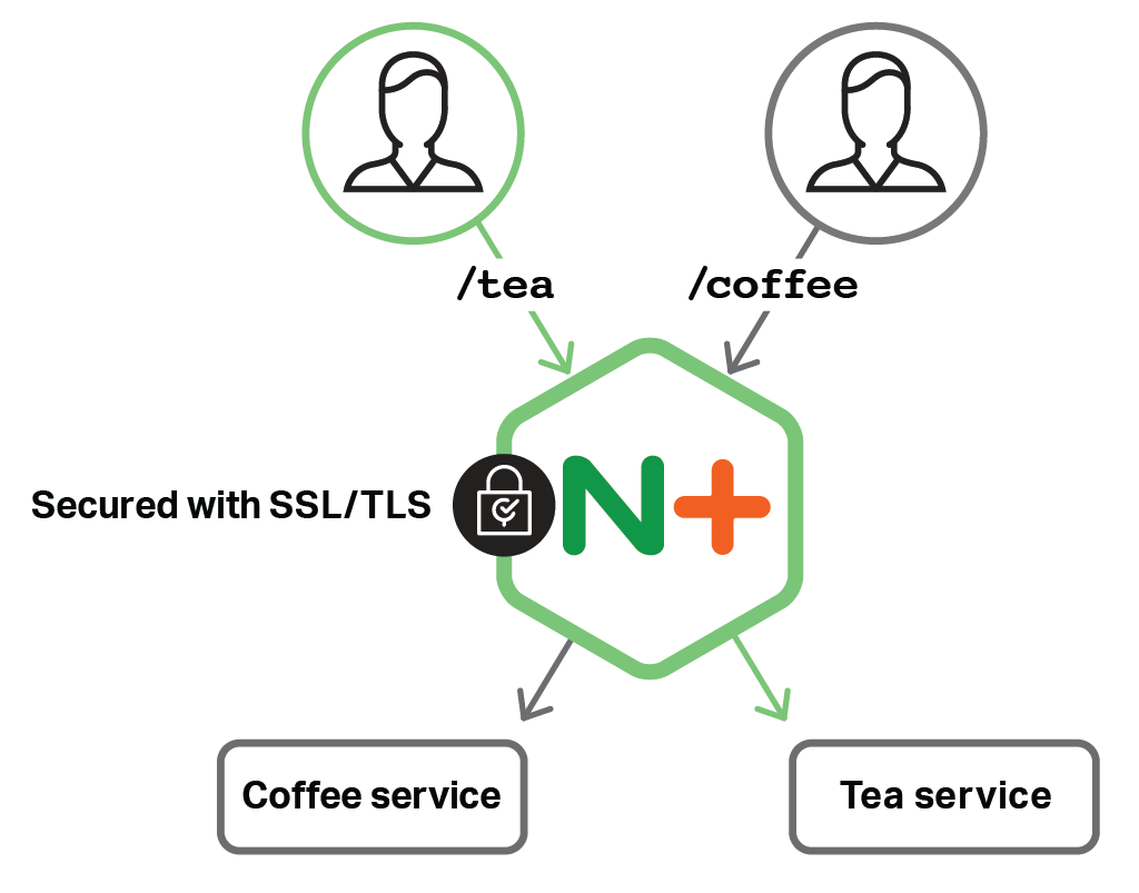 Kubernetes Load Balancing with NGINX & NGINX Plus Ingress Controllers