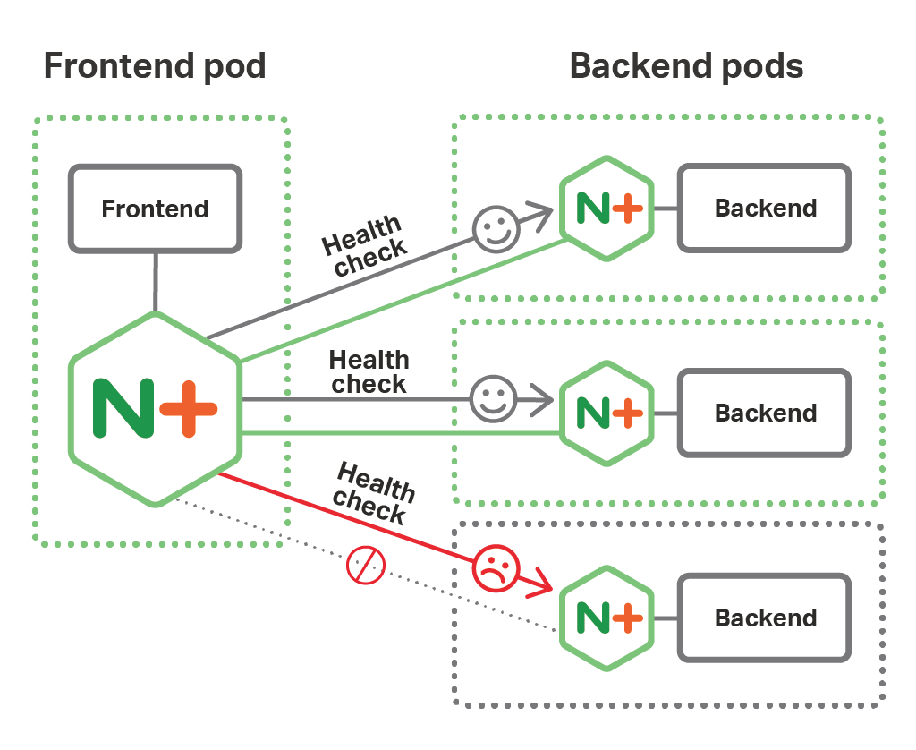 In a microservices architecture based on the NGINX Fabric Model and deployed on OpenShift, the NGINX Plus instances paired with a Frontend instance acts as a Kubernetes load balancer for the Backend instances and sends them health checks