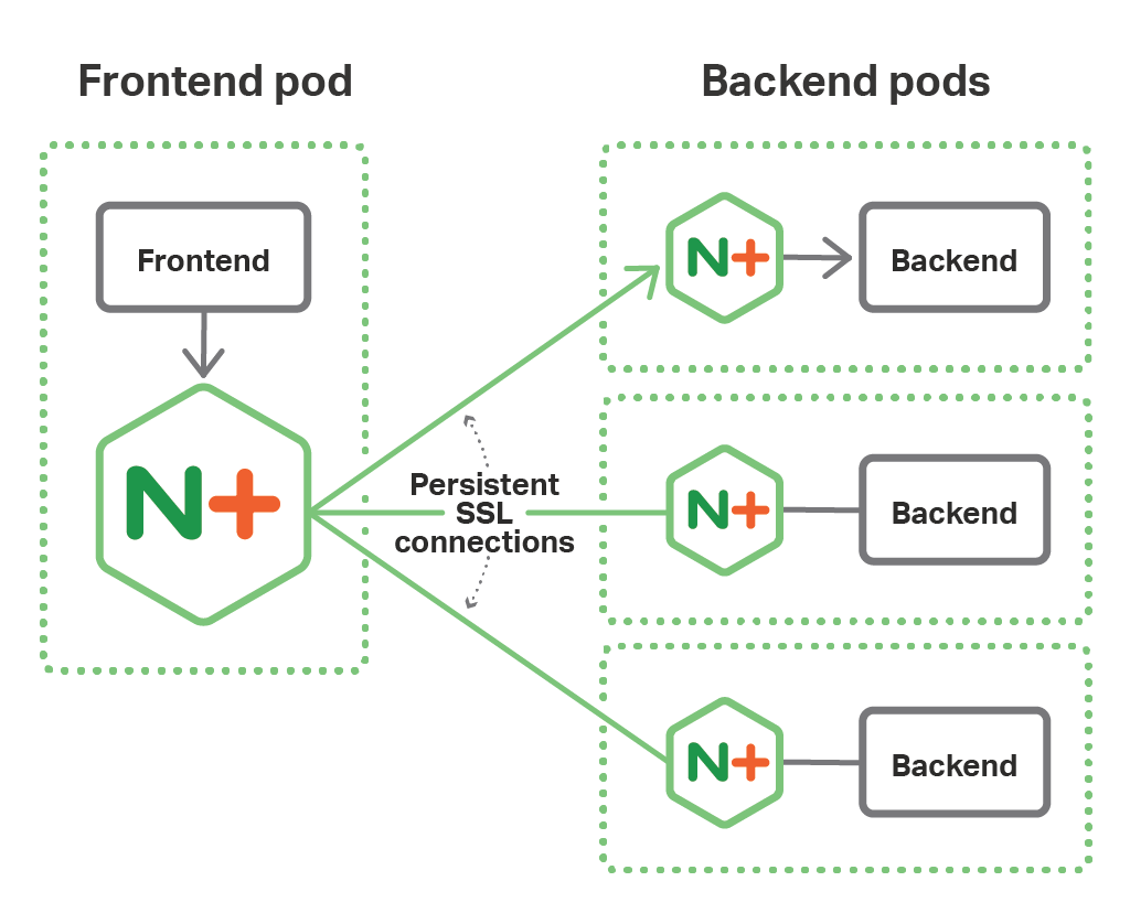 In a microservices architecture based on the NGINX Fabric Model and deployed on OpenShift, NGINX Plus maintains persistent SSL connections between the microservice instances