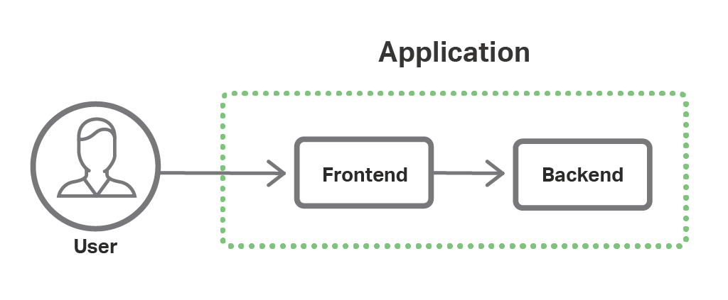 In our sample microservices application implementing the Fabric Model, there are two microservices (Frontend and Backend) for which NGINX Plus acts as the Kubernetes load balancer