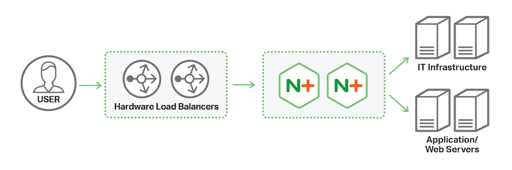 In one architecture for modernizing application delivery infrastructure, hardware ADCs on the edge of the network pass application traffic to NGINX Plus for load balancing