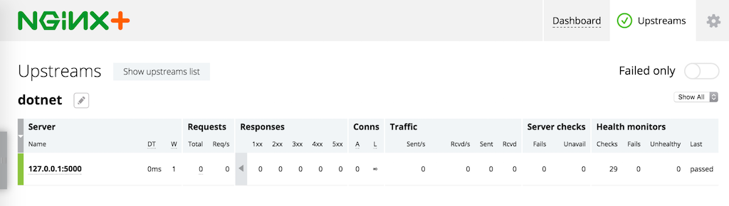 The NGINX Plus live activity monitoring dashboard reports the health of the backend .NET applications NGINX is proxying