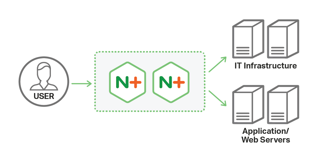In the most flexible architecture for modern application delivery, NGINX completely replace hardware application delivery controllers