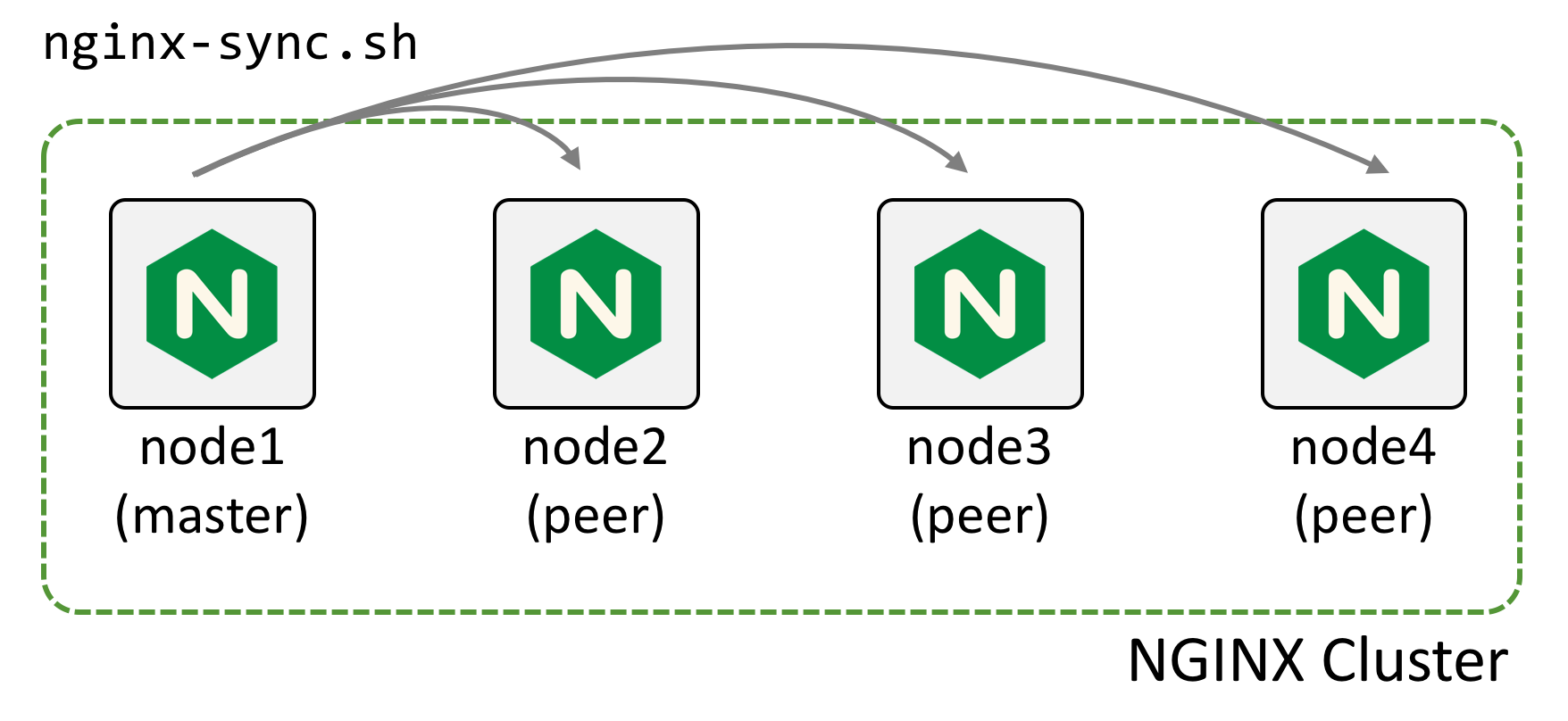NGINX Docs | Synchronizing NGINX Configuration in a Cluster