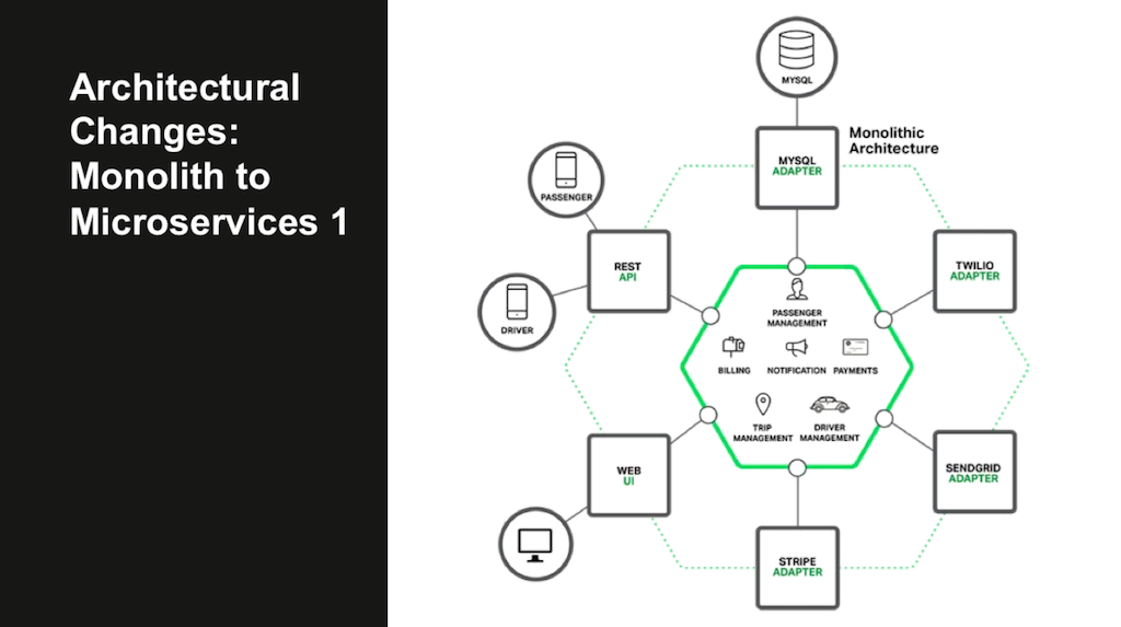 The move from monolithic to microservices architecture for web application delivery is an emerging trend [webinar: Three Models in the NGINX Microservices Reference Architecture]