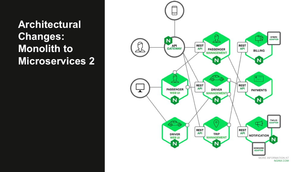 In a microservices architecture, the components of a web application are hosted in containers and communicate across the network using RESTful API calls [webinar: Three Models in the NGINX Microservices Reference Architecture]