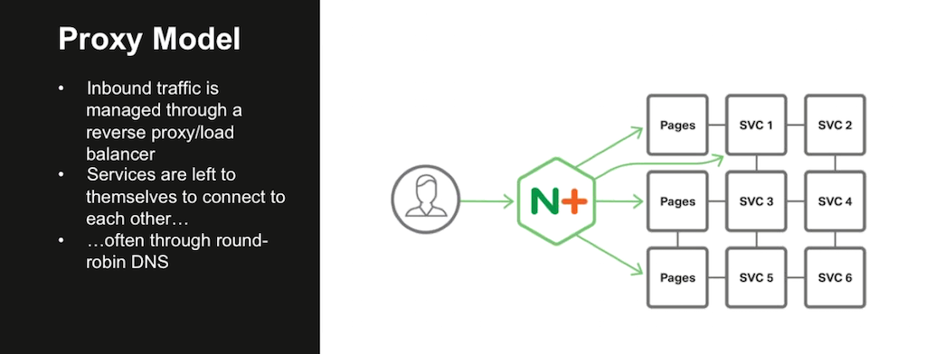 In the Proxy Model of the NGINX Microservices Reference Architecture, NGINX manages inbound traffic as a reverse proxy and load balancer [webinar: Three Models in the NGINX Microservices Reference Architecture]