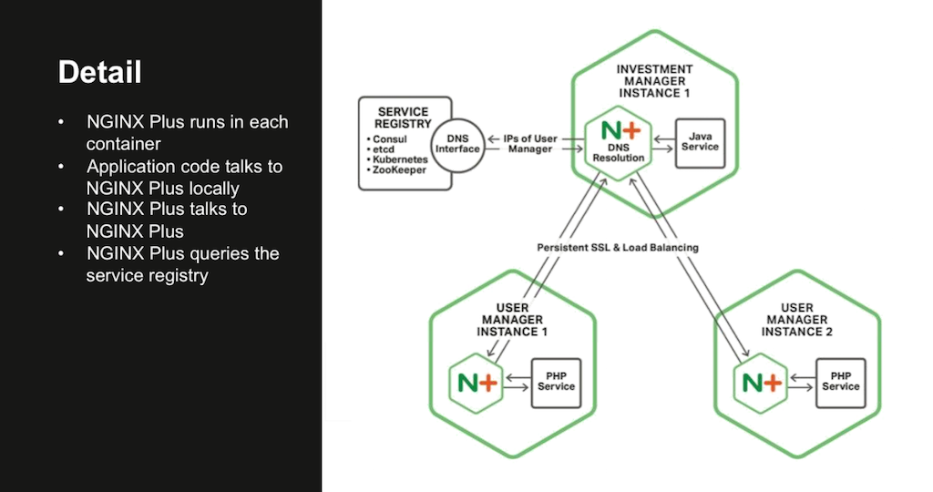 In the Fabric Model of the NGINX Microservices Reference Architecture, NGINX Plus runs in every service to establish local persistent connections and maintain service discovery information [webinar: Three Models in the NGINX Microservices Reference Architecture]