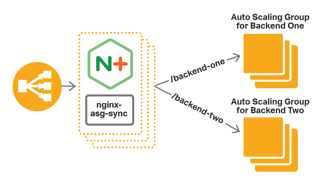 For a high-availability configuration of NGINX Plus as the cloud load balancer for AWS Auto Scaling groups, put NGINX Plus behind ELB or Route 53.