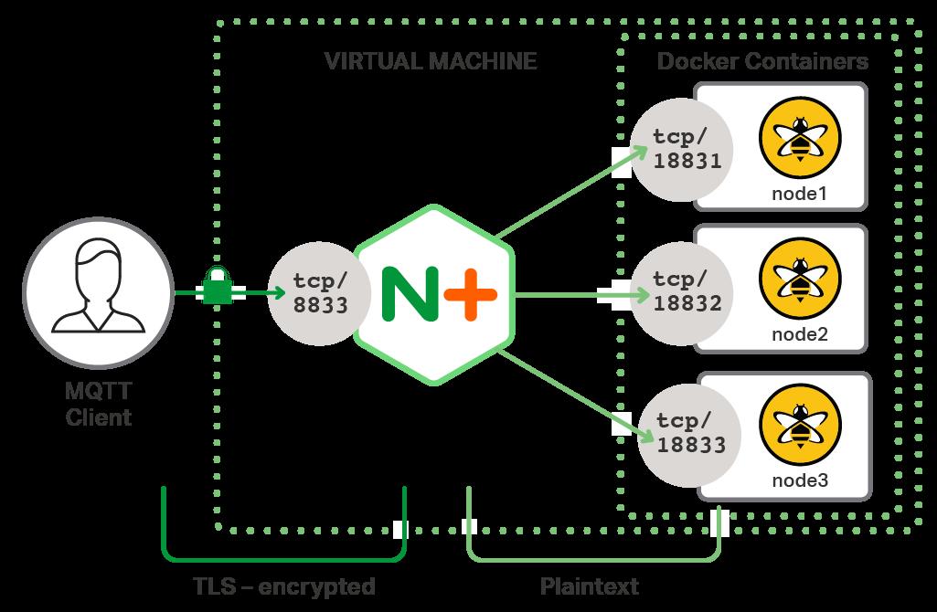 Improve Iot Security With Nginx Plus Encrypt Authenticate Mqtt