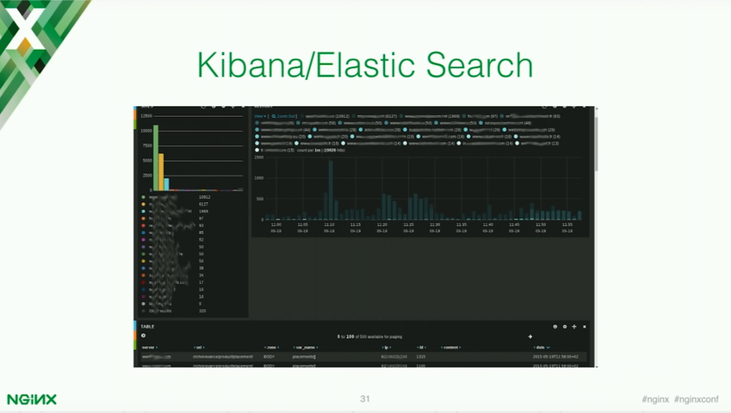 Kibana and Elasticsearch for application security [presentation by Stepan Ilyan, cofounder of Wallarm, at nginx.conf 2016]