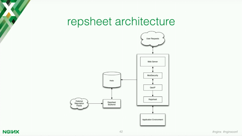 The Repsheet architecture for application security [presentation by Stepan Ilyan, cofounder of Wallarm, at nginx.conf 2016]