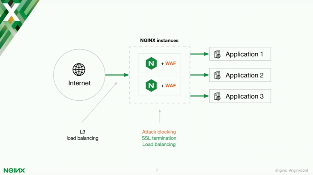 Blocking application security threats with NGINX [presentation by Stepan Ilyan, cofounder of Wallarm, at nginx.conf 2016]