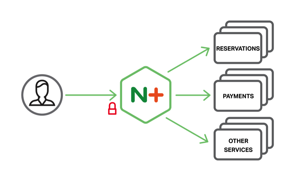 P97 use NGINX Plus for app delivery